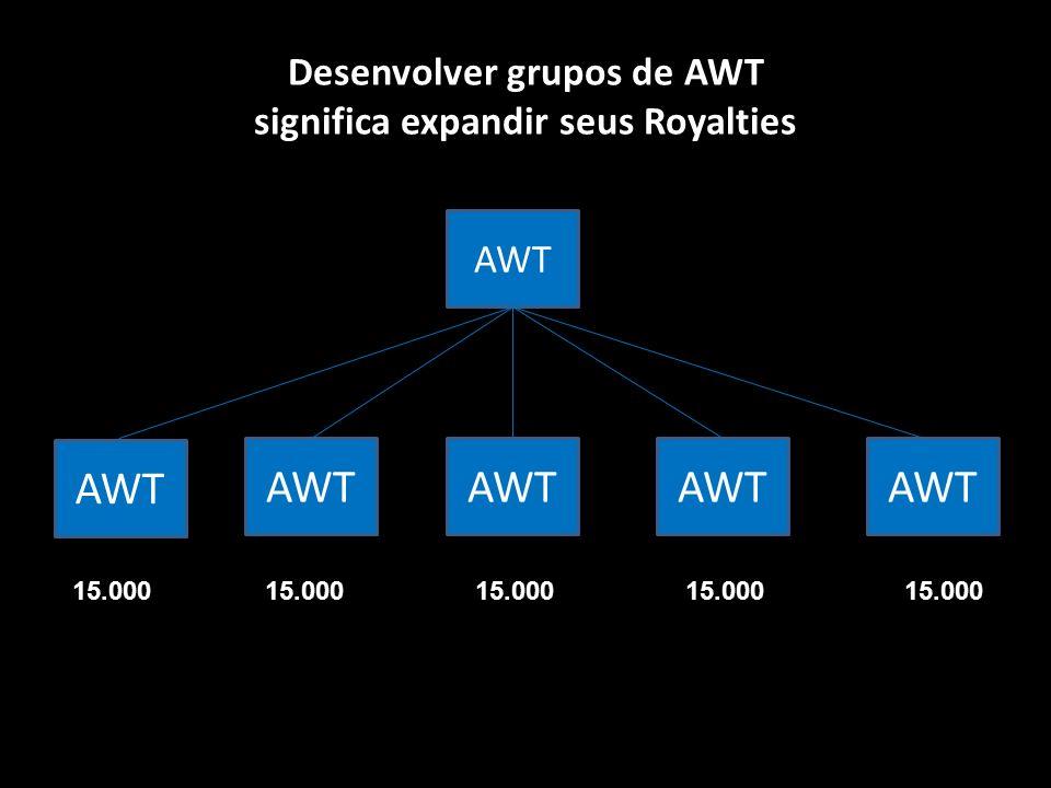 Desenvolver grupos de AWT significa expandir seus Royalties