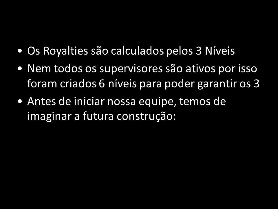 Os Royalties são calculados pelos 3 Níveis
