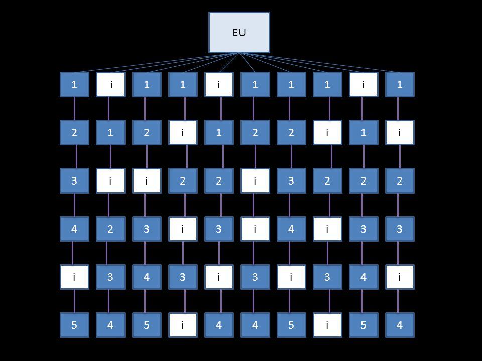 EU 1. ii. 1. 1. i. 1. 1. 1. i. 1. 2. 1. 2. i. 1. 2. 2. i. 1. i. 3. i. i. 2. 2.
