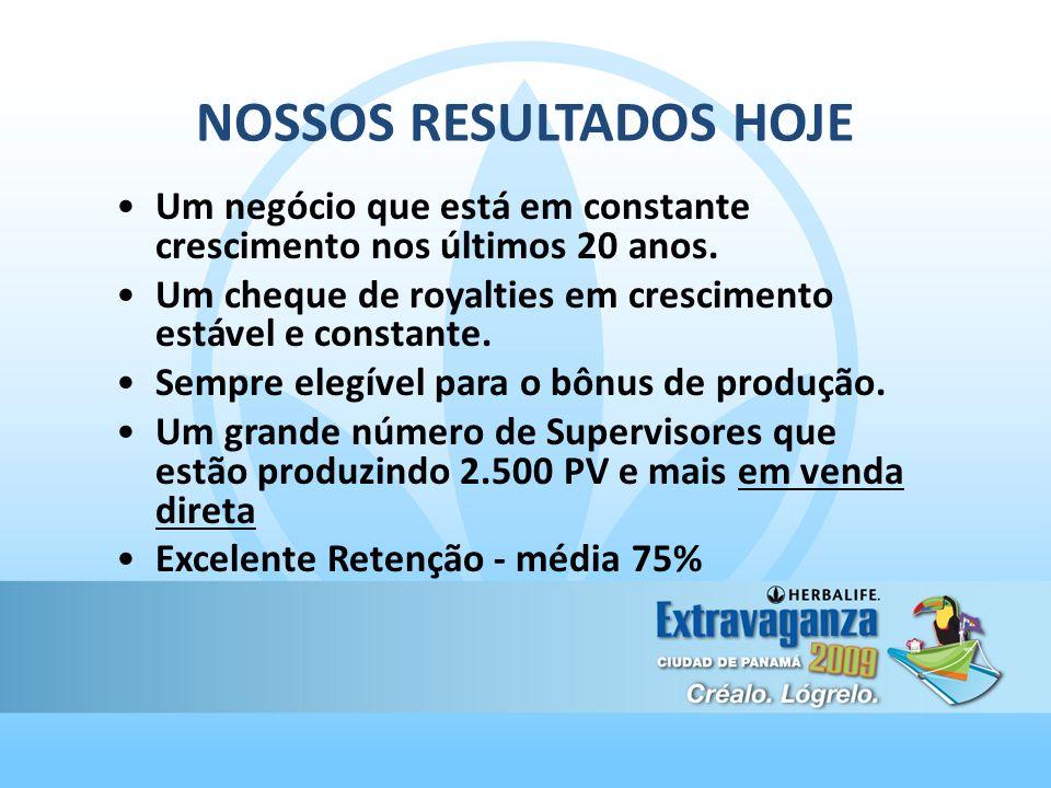 NOSSOS RESULTADOS HOJE
