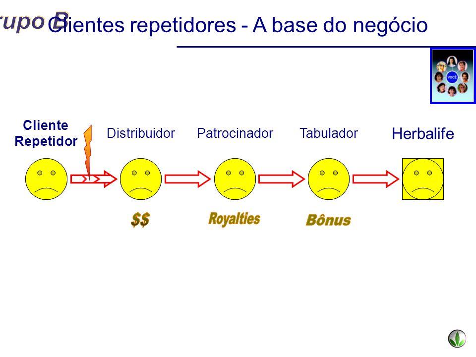 Clientes repetidores - A base do negócio