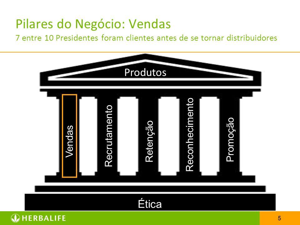 Pilares do Negócio: Vendas 7 entre 10 Presidentes foram clientes antes de se tornar distribuidores