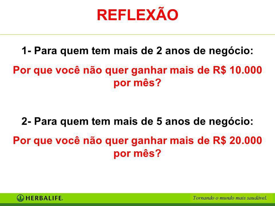 REFLEXÃO 1- Para quem tem mais de 2 anos de negócio: