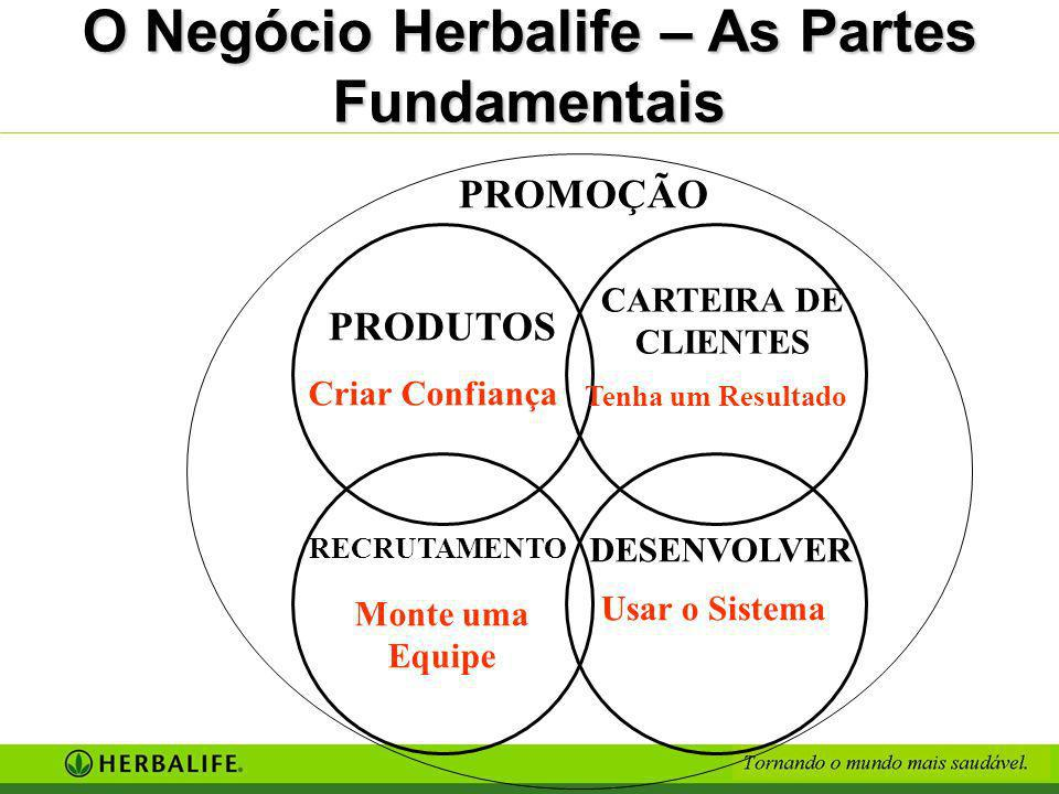O Negócio Herbalife – As Partes Fundamentais