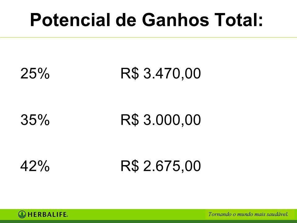 Potencial de Ganhos Total: