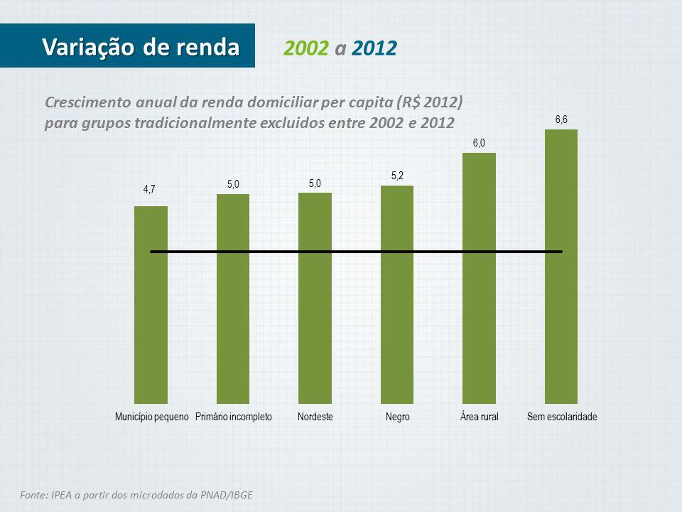 Variação de renda 2002 a 2012. Crescimento anual da renda domiciliar per capita (R$ 2012) para grupos tradicionalmente excluidos entre 2002 e 2012.