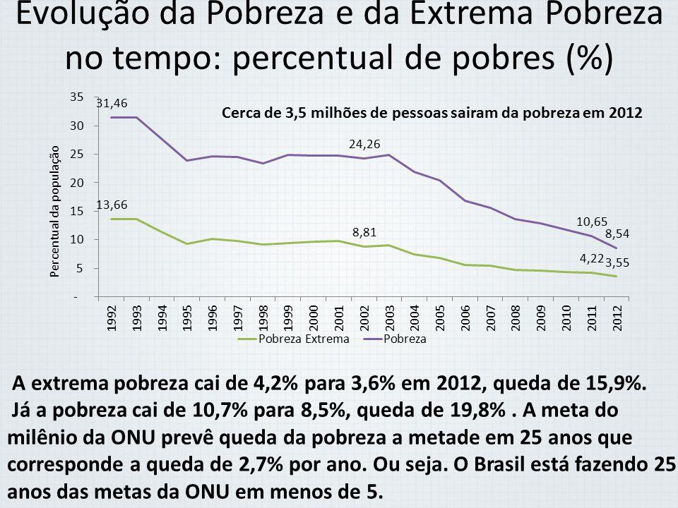Evolução da Pobreza e da Extrema Pobreza no tempo: percentual de pobres (%)