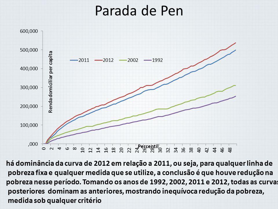 Parada de Pen há dominância da curva de 2012 em relação a 2011, ou seja, para qualquer linha de.