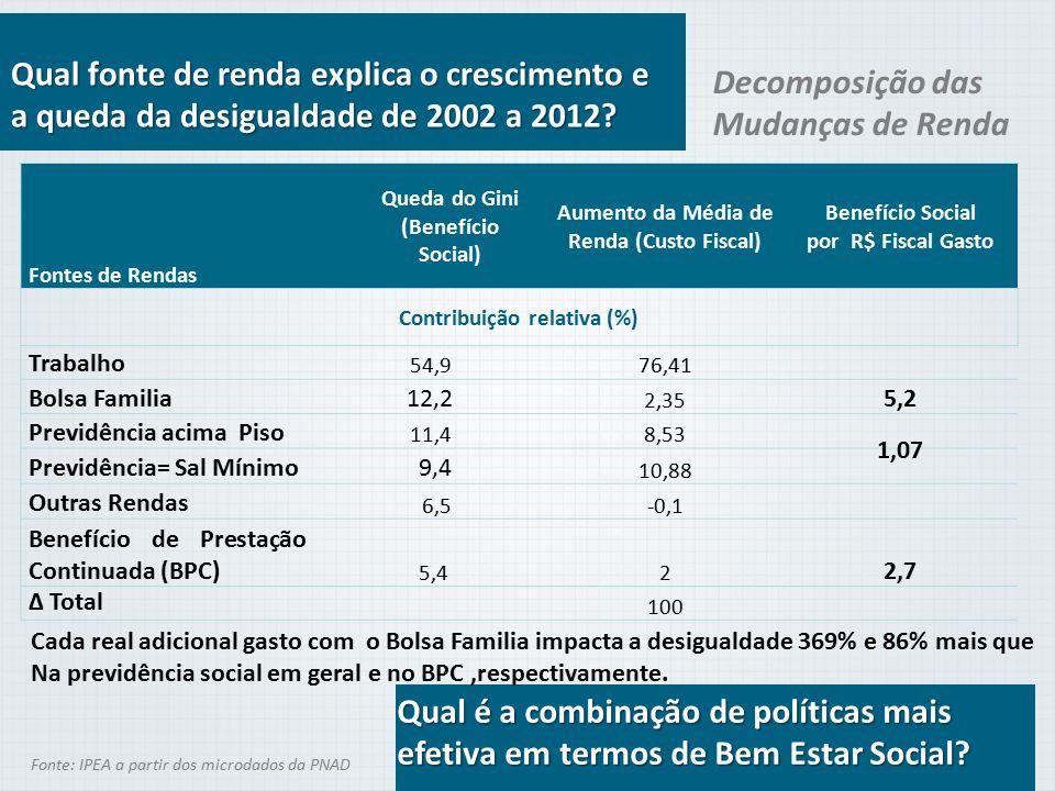 Aumento da Média de Renda (Custo Fiscal) Contribuição relativa (%)