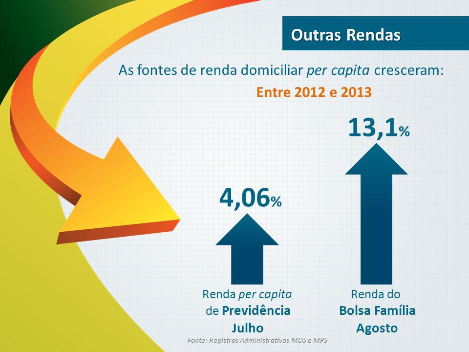 Outras Rendas As fontes de renda domiciliar per capita cresceram: Entre 2012 e 2013. 13,1% 4,06%