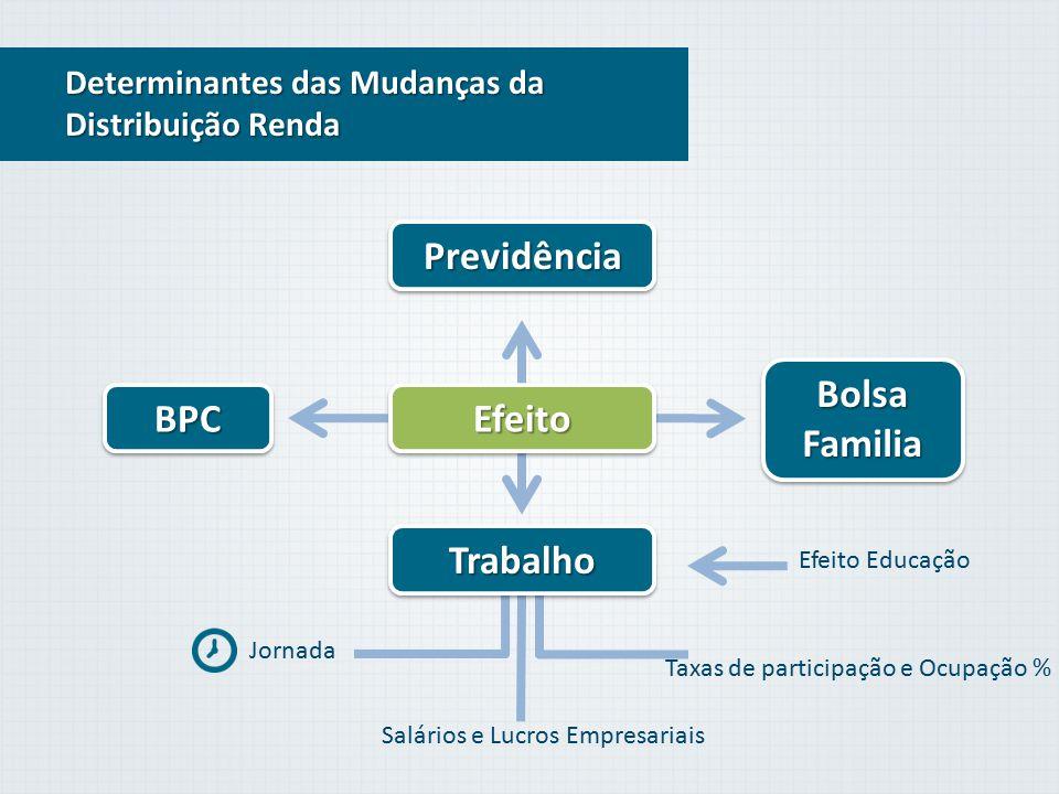 Previdência Bolsa Familia BPC Efeito Trabalho
