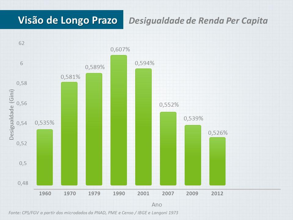 Visão de Longo Prazo Desigualdade de Renda Per Capita 0,607% 0,594%