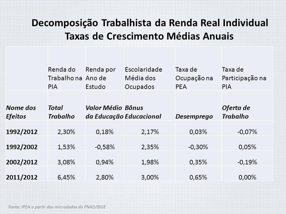 Taxas de Crescimento Médias Anuais