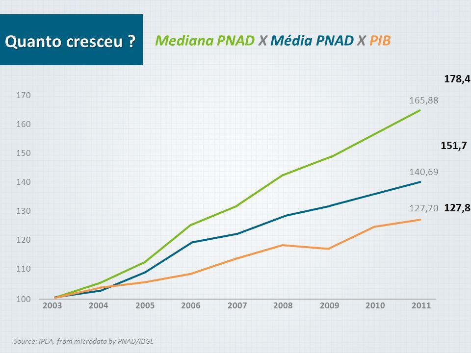 Quanto cresceu Mediana PNAD X Média PNAD X PIB 178,4 151,7 127,8
