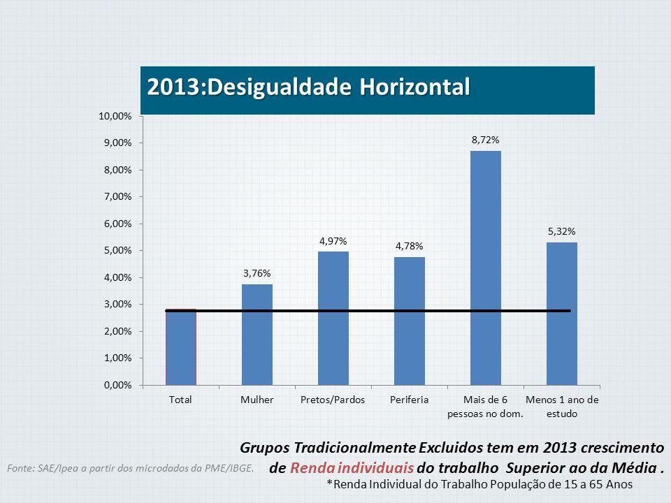 2013:Desigualdade Horizontal