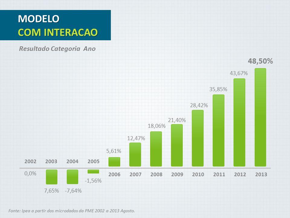 MODELO COM INTERACAO 48,50% Resultado Categoria Ano 43,67% 35,85%