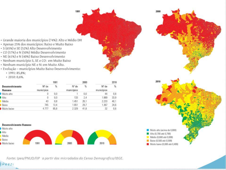 Fonte: Ipea/PNUD/FJP a partir dos microdados do Censo Demografico/IBGE.