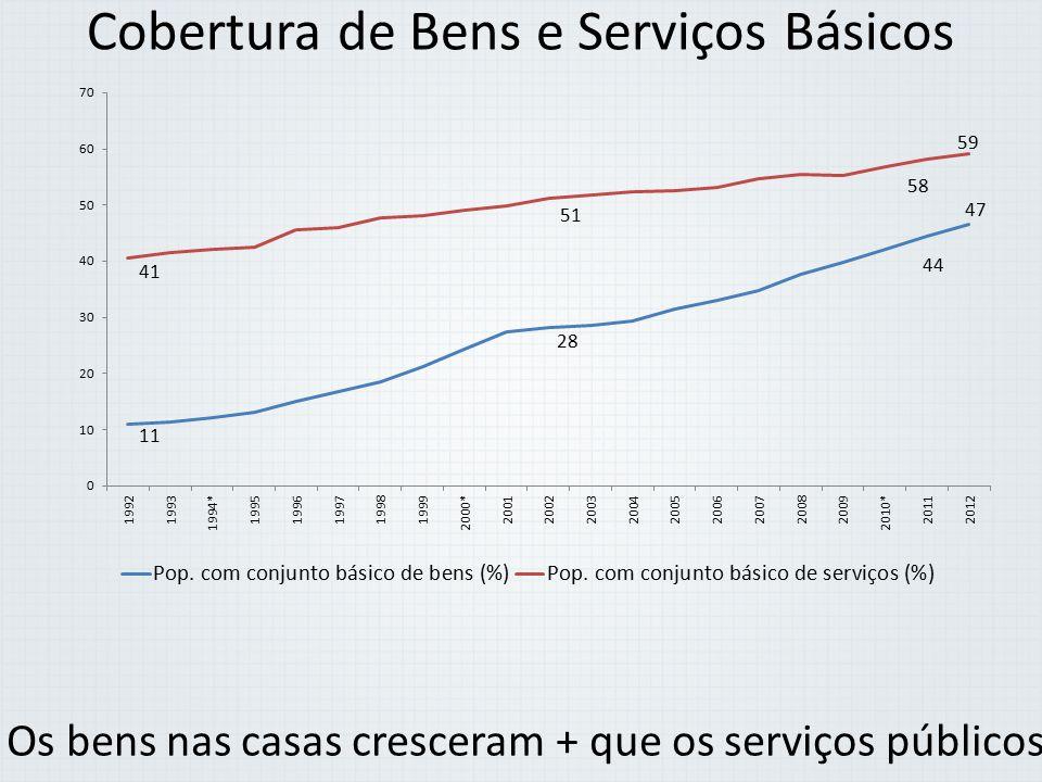 Cobertura de Bens e Serviços Básicos