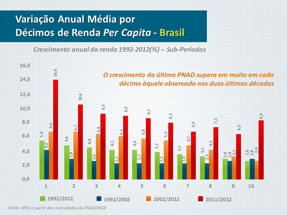 Variação Anual Média por Décimos de Renda Per Capita - Brasil