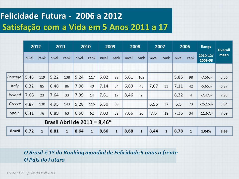 Felicidade Futura - 2006 a 2012 Satisfação com a Vida em 5 Anos 2011 a 17