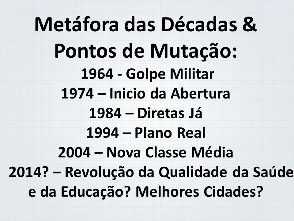 Metáfora das Décadas & Pontos de Mutação: 1964 - Golpe Militar 1974 – Inicio da Abertura 1984 – Diretas Já 1994 – Plano Real 2004 – Nova Classe Média 2014.