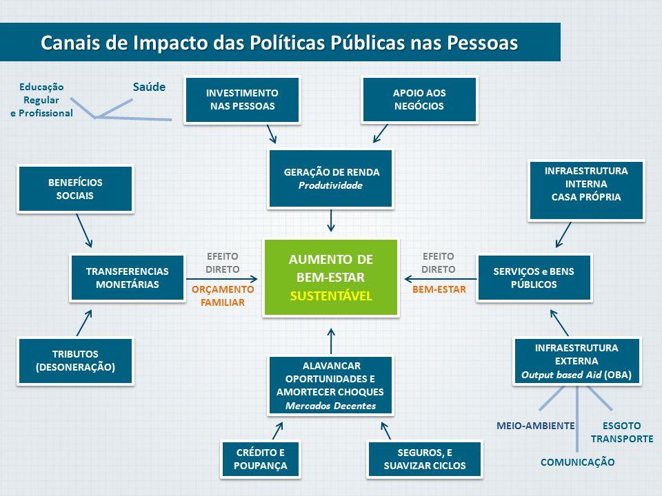 Canais de Impacto das Políticas Públicas nas Pessoas