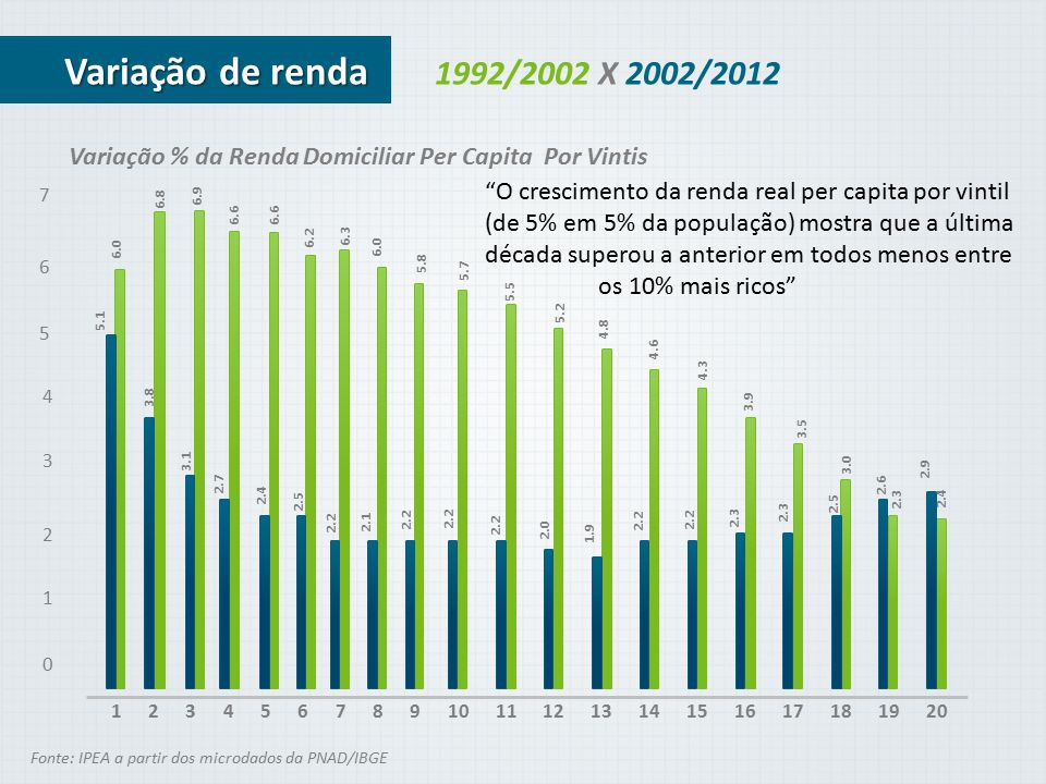 Variação de renda 1992/2002 X 2002/2012. Variação % da Renda Domiciliar Per Capita Por Vintis. O crescimento da renda real per capita por vintil.