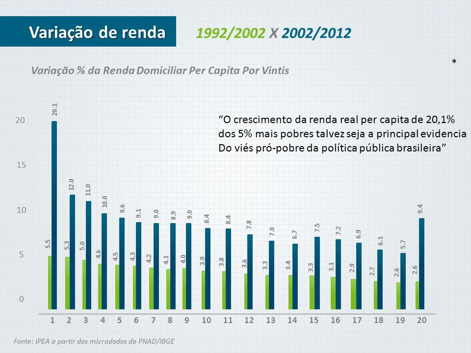 Variação de renda 1992/2002 X 2002/2012. * Variação % da Renda Domiciliar Per Capita Por Vintis. 5.5.