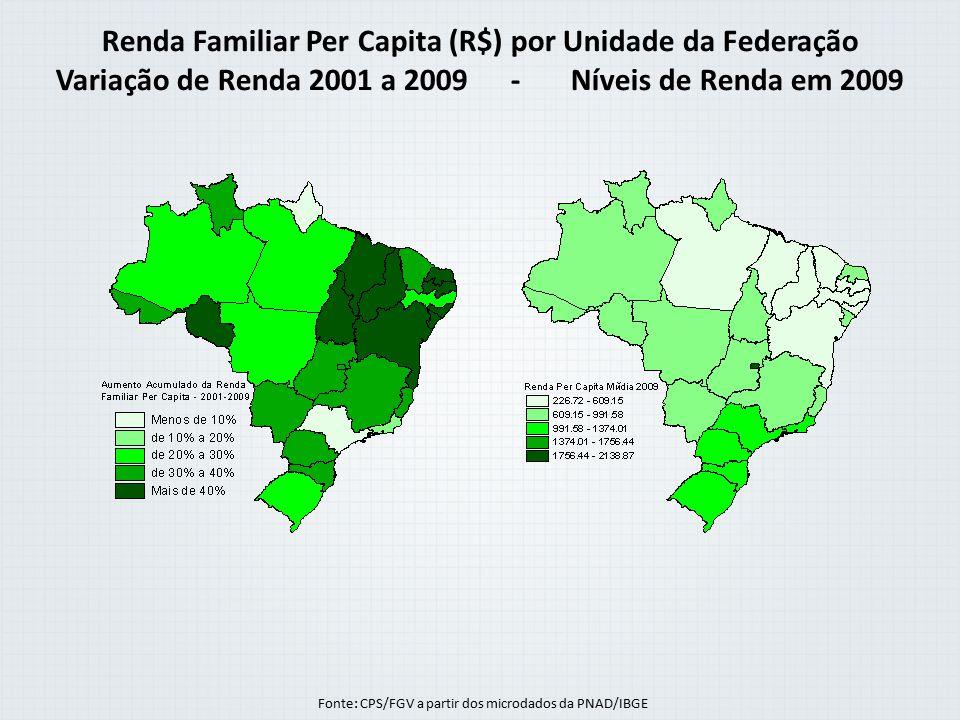 Variação de Renda 2001 a 2009 - Níveis de Renda em 2009
