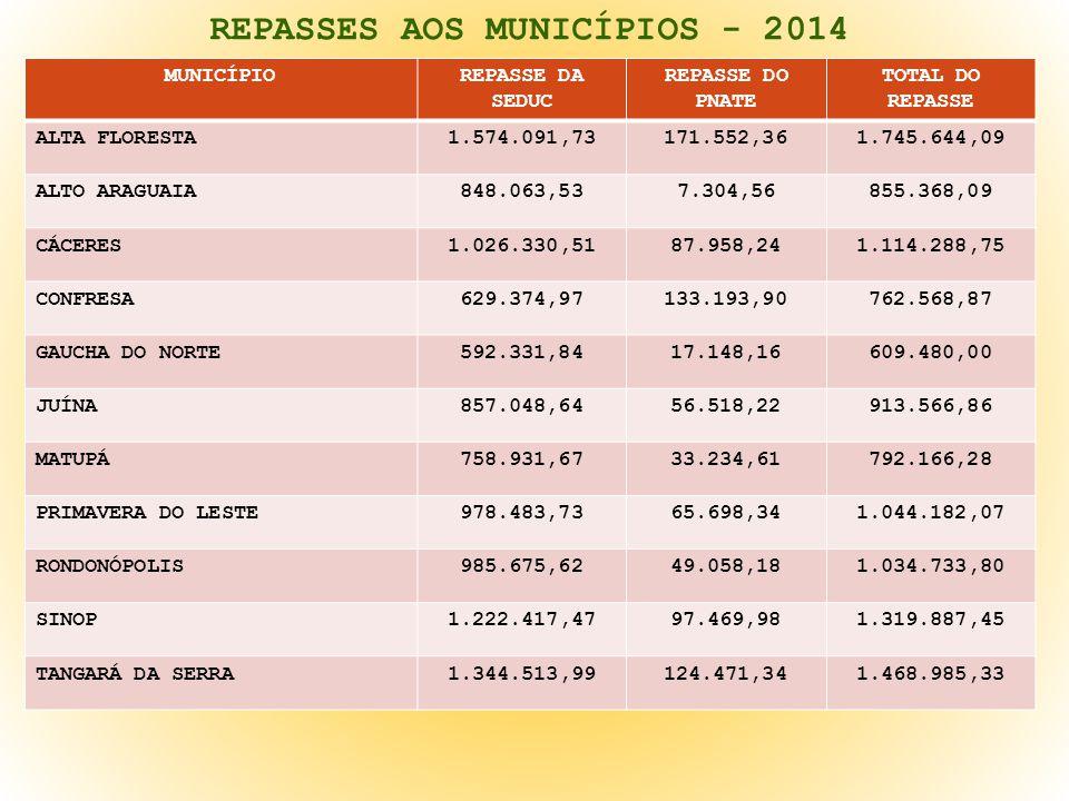 REPASSES AOS MUNICÍPIOS - 2014