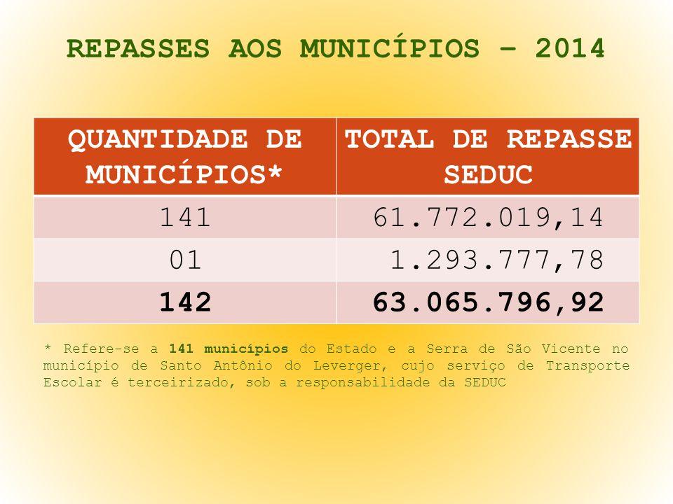 REPASSES AOS MUNICÍPIOS – 2014