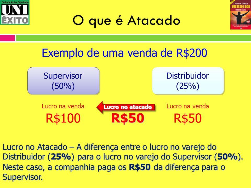 O que é Atacado R$100 R$50 R$50 Exemplo de uma venda de R$200