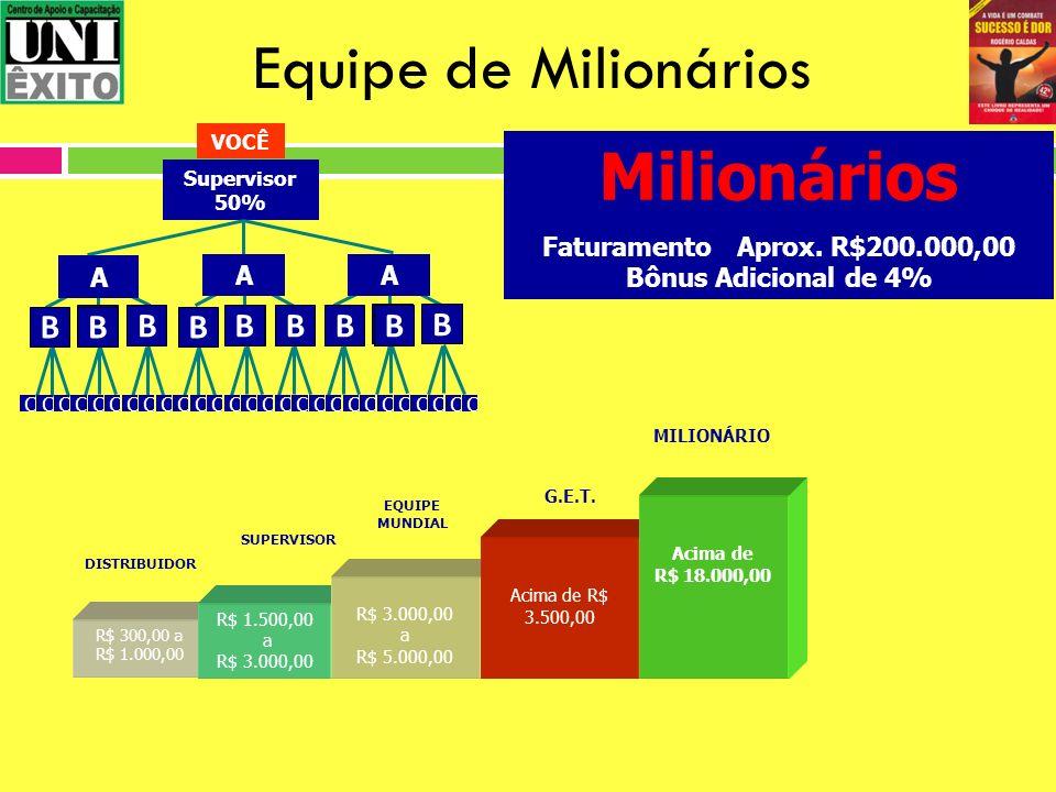 Equipe de Milionários Milionários B Faturamento Aprox. R$200.000,00