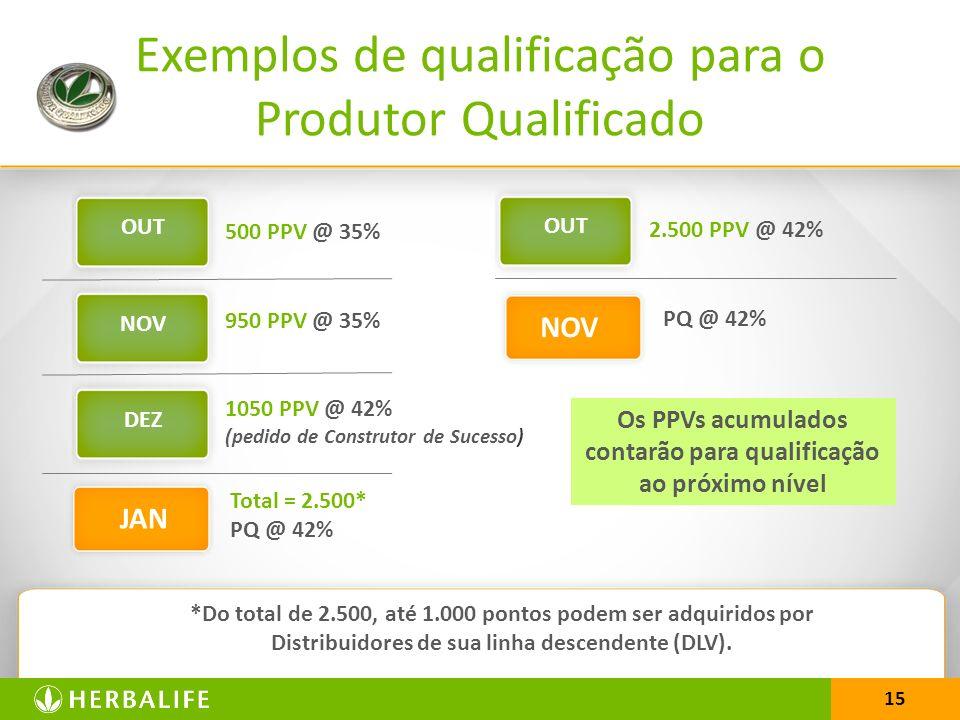 Os PPVs acumulados contarão para qualificação ao próximo nível