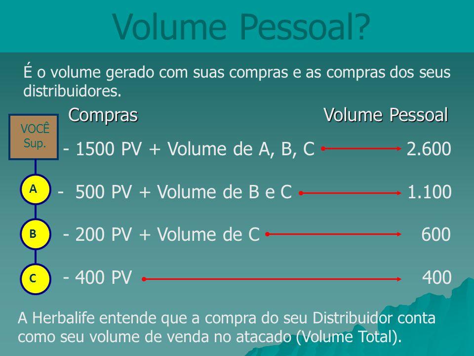 Volume Pessoal Compras Volume Pessoal