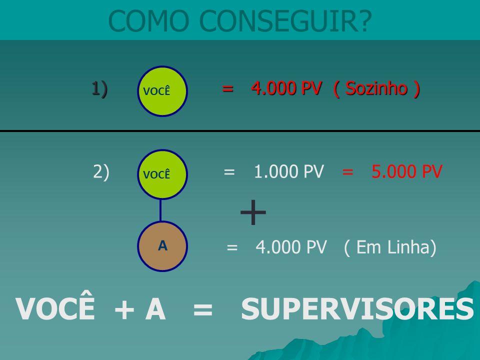 + COMO CONSEGUIR VOCÊ + A = SUPERVISORES 1) = 4.000 PV ( Sozinho )