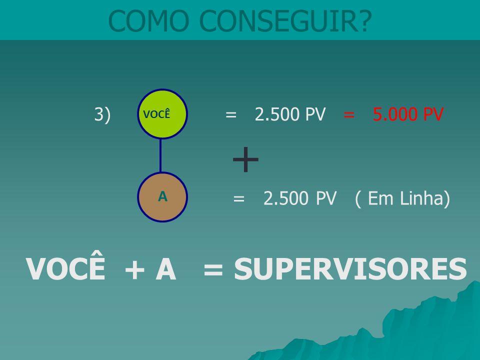 + COMO CONSEGUIR VOCÊ + A = SUPERVISORES 3) = 2.500 PV = 5.000 PV