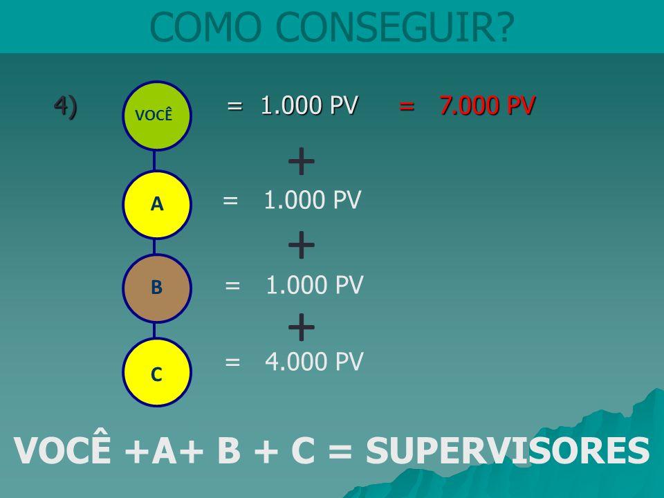VOCÊ +A+ B + C = SUPERVISORES