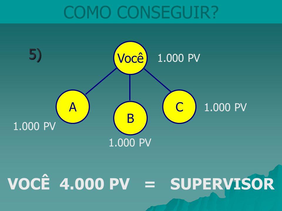 COMO CONSEGUIR VOCÊ 4.000 PV = SUPERVISOR 5) Você A C B 1.000 PV