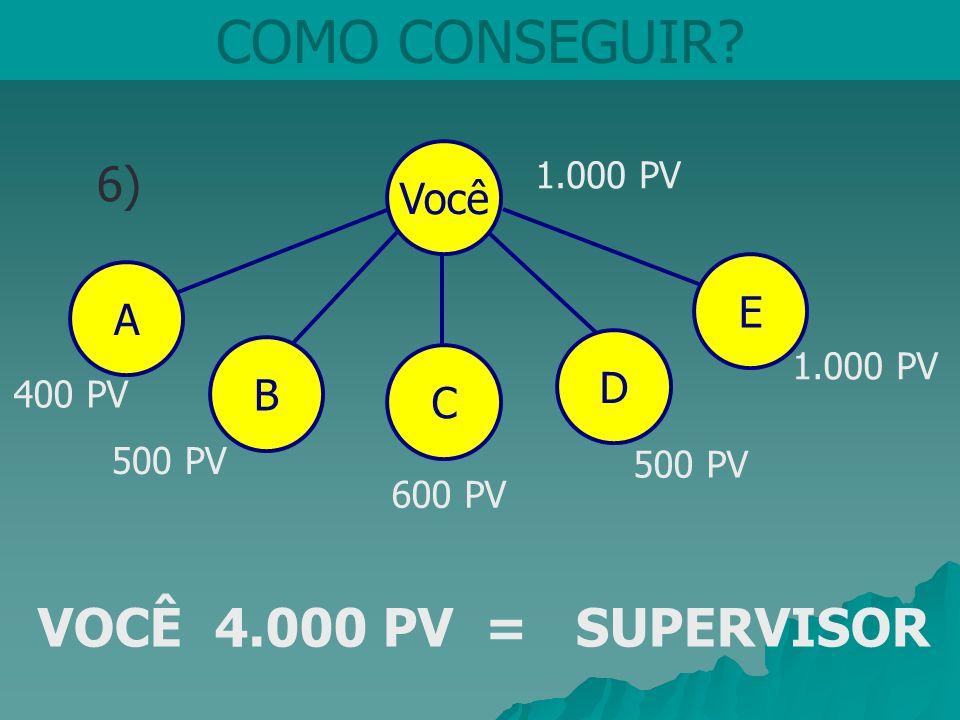 COMO CONSEGUIR VOCÊ 4.000 PV = SUPERVISOR 6) Você E A D B C 1.000 PV