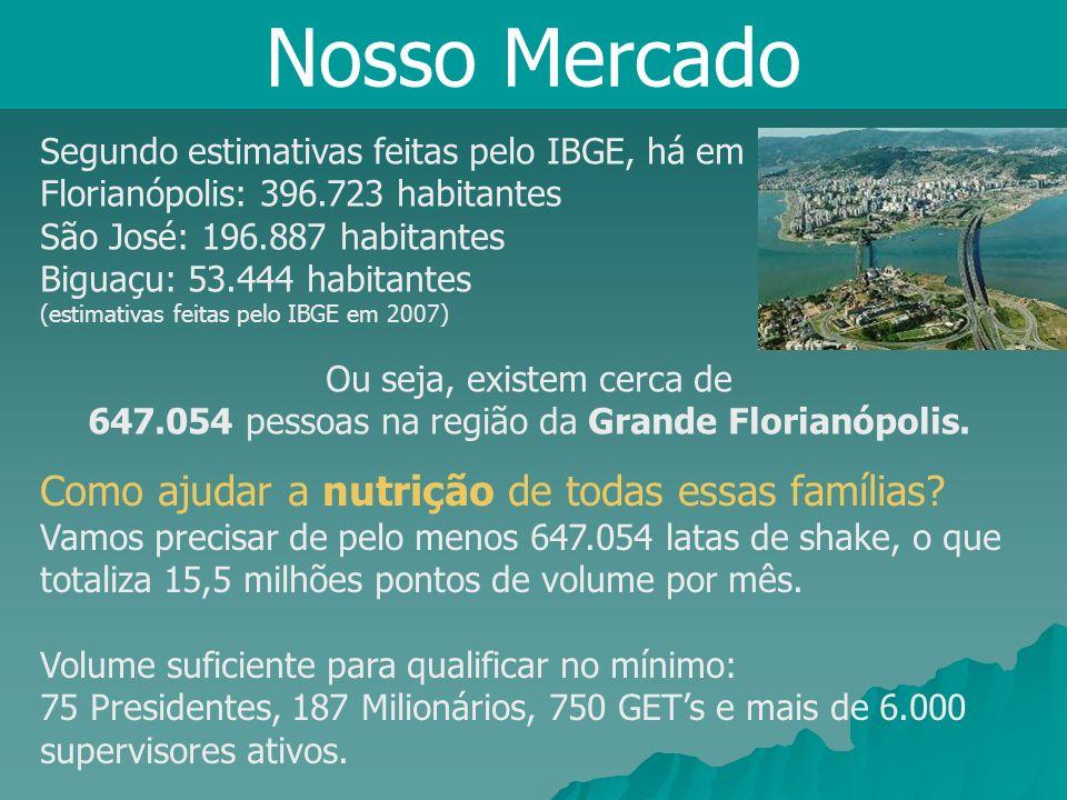 Nosso MercadoSegundo estimativas feitas pelo IBGE, há em. Florianópolis: 396.723 habitantes. São José: 196.887 habitantes.