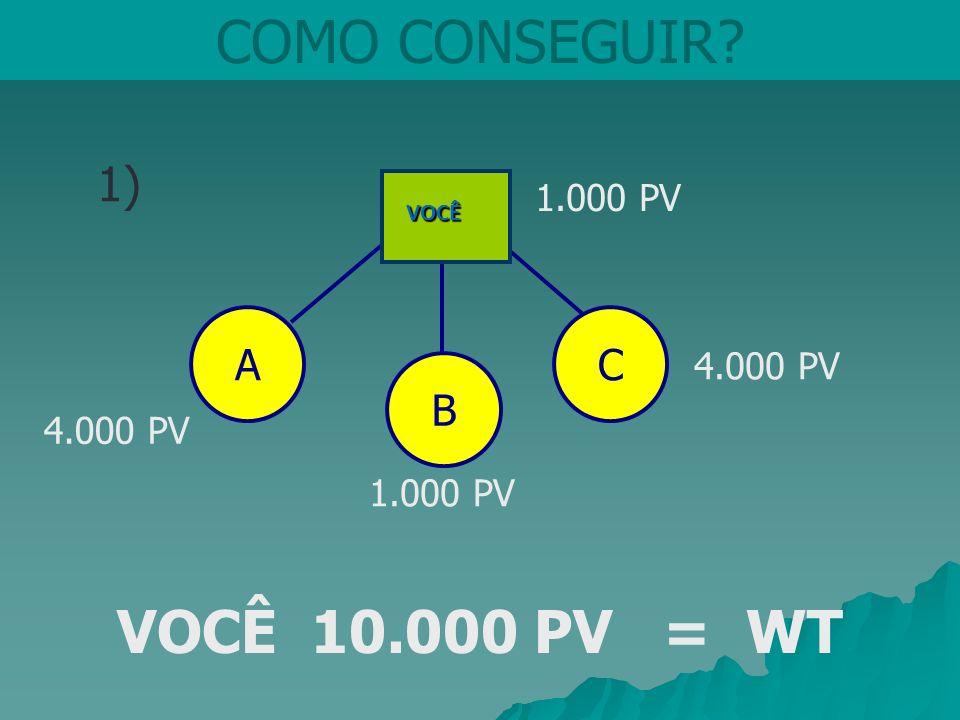 COMO CONSEGUIR VOCÊ 10.000 PV = WT 1) A C B 1.000 PV 4.000 PV