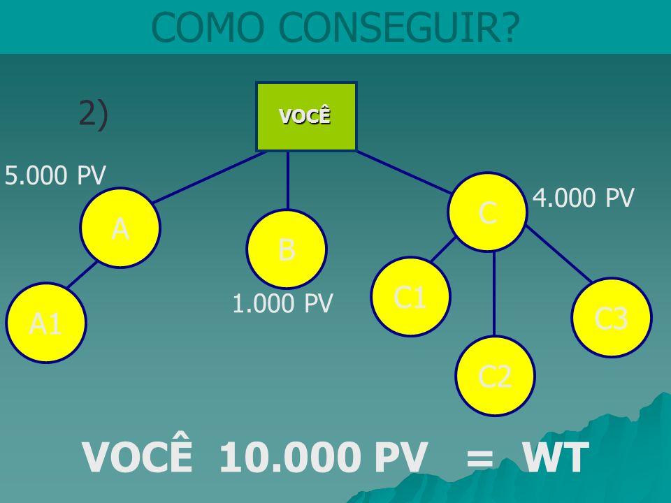 COMO CONSEGUIR VOCÊ 10.000 PV = WT 2) C A B C1 C3 A1 C2 5.000 PV