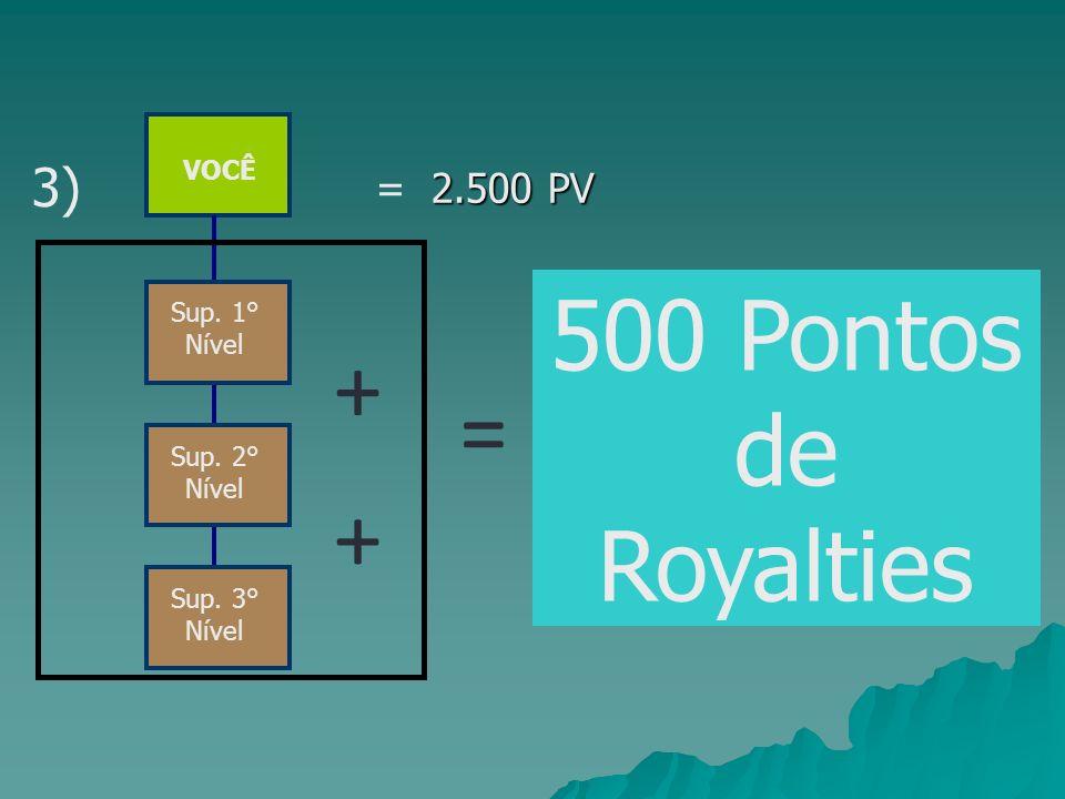 + = + 500 Pontos de Royalties 3) = 2.500 PV VOCÊ Sup. 1° Nível