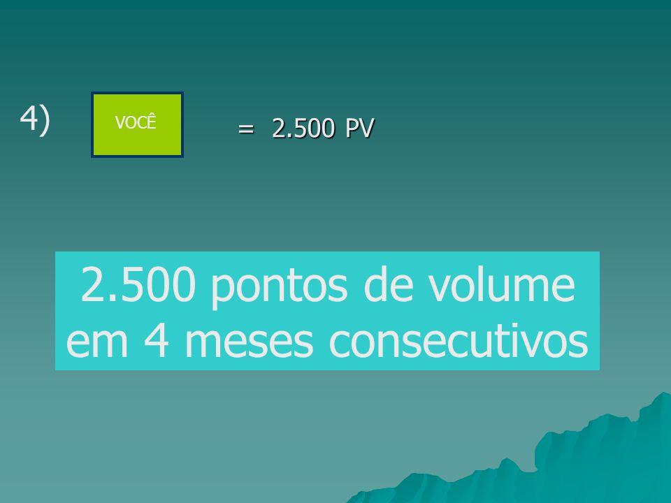 2.500 pontos de volume em 4 meses consecutivos
