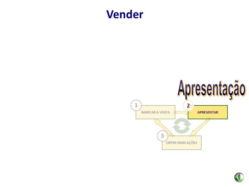 Vender Apresentação OBTER INDICAÇÕES MARCAR A VISITA APRESENTAR 1 2 3