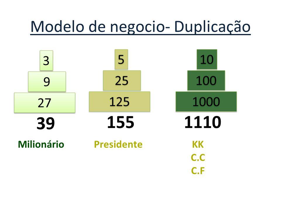 Modelo de negocio- Duplicação