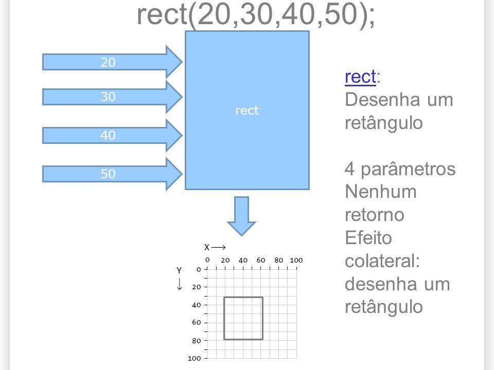 rect(20,30,40,50); rect: Desenha um retângulo 4 parâmetros