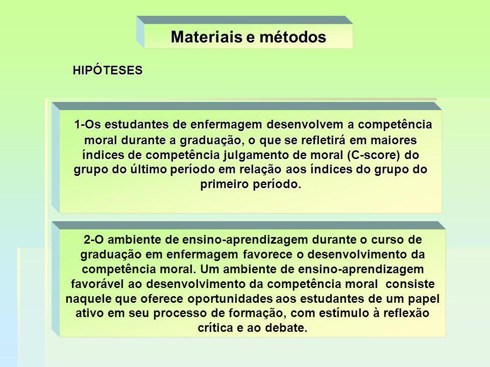 Materiais e métodos HIPÓTESES.