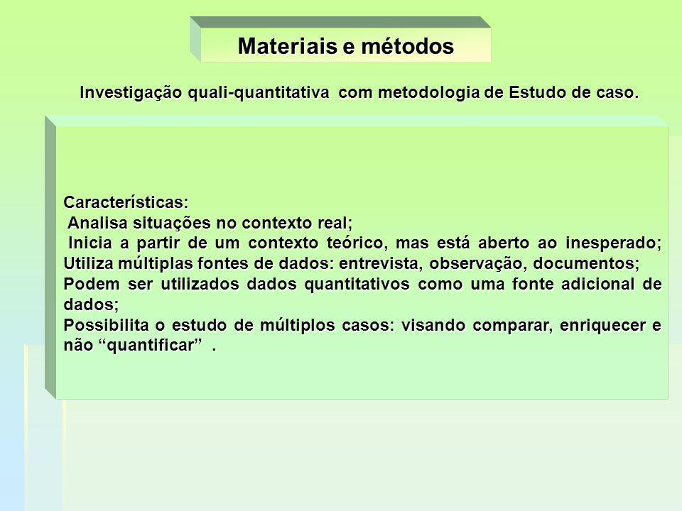 Materiais e métodos Investigação quali-quantitativa com metodologia de Estudo de caso. Características: